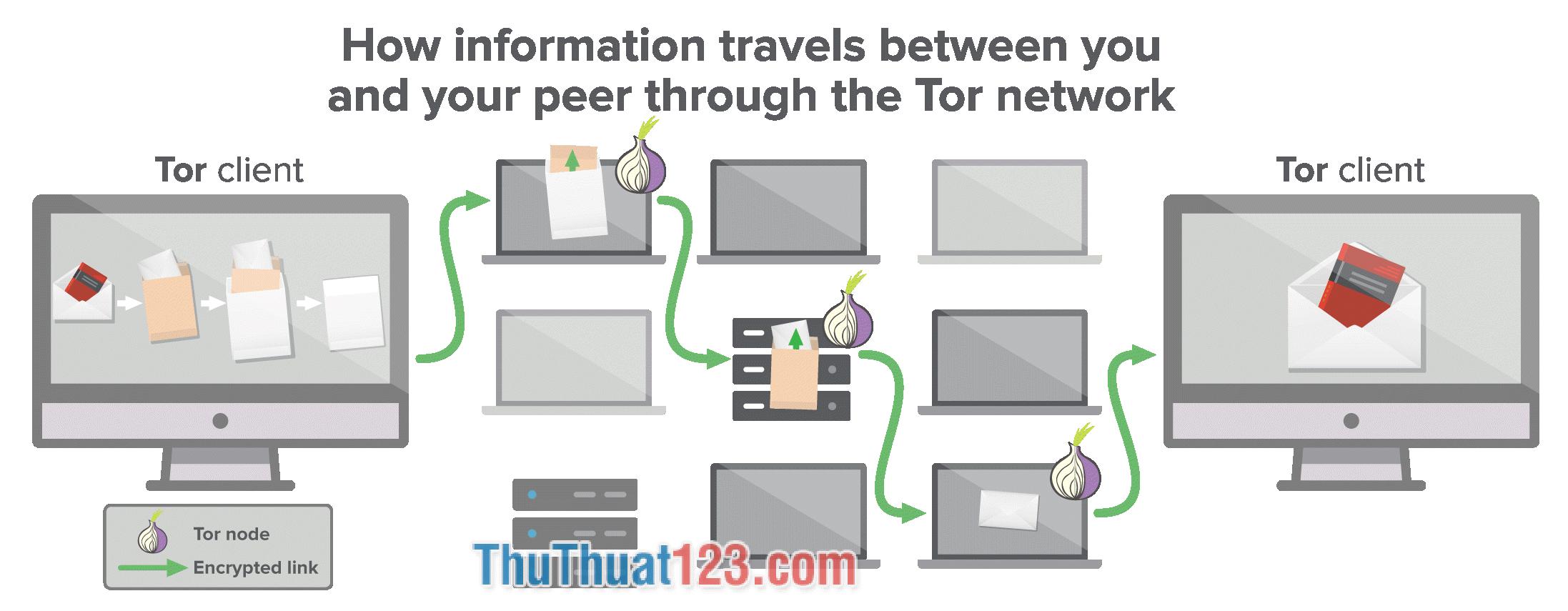 Khái niệm về Tor