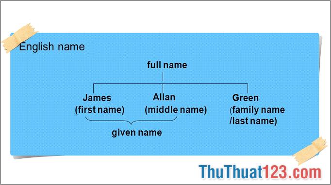 Định nghĩa English name